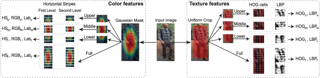 Figure 1 for Multi Channel-Kernel Canonical Correlation Analysis for Cross-View Person Re-Identification