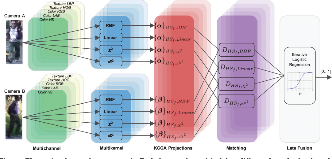 Figure 2 for Multi Channel-Kernel Canonical Correlation Analysis for Cross-View Person Re-Identification