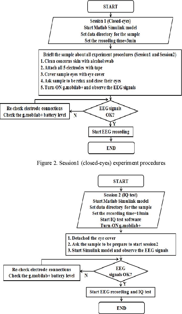 Figure 2 from IQ Index using Alpha-Beta correlation of EEG