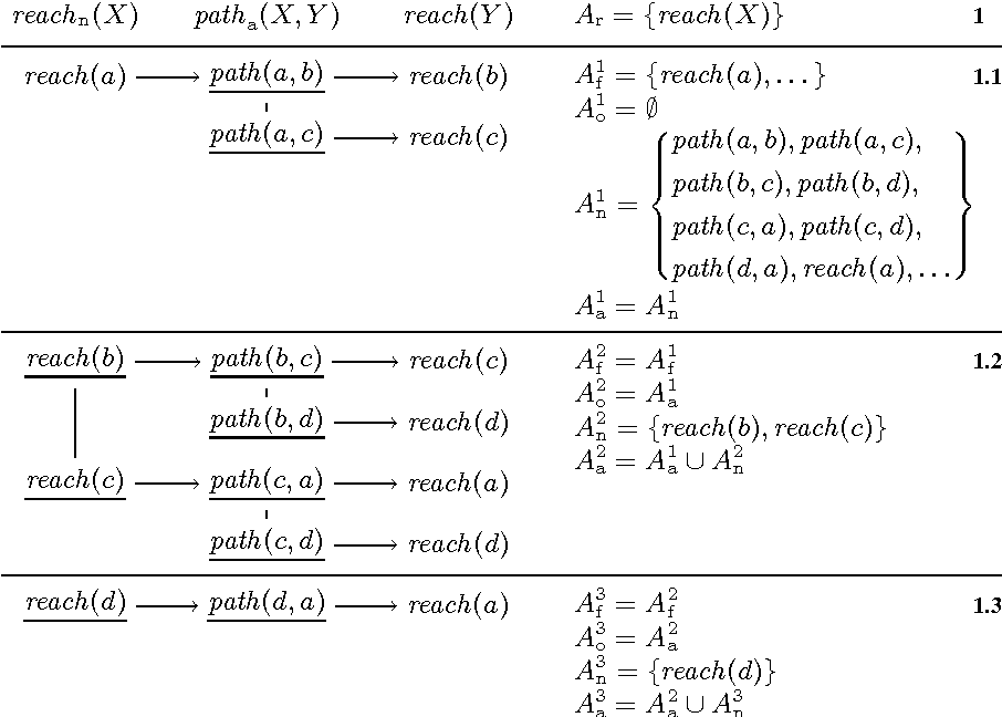 Figure 3 for Grounding Recursive Aggregates: Preliminary Report