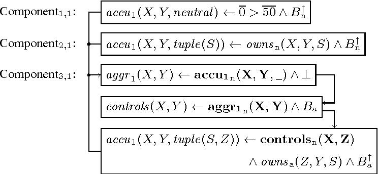 Figure 4 for Grounding Recursive Aggregates: Preliminary Report