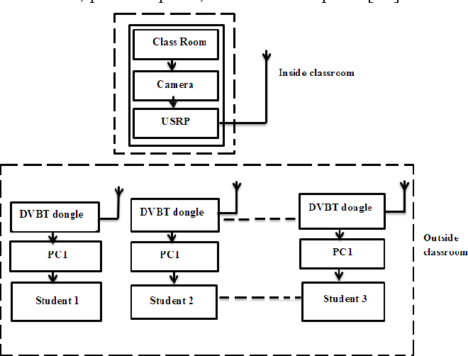 Figure 1 from Real-time video streaming using GStreamer in GNU Radio
