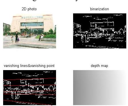 Figure 7 2D photo3 depth map generation