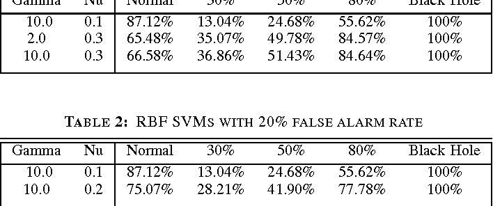 TABLE 2: RBF SVMS WITH 20% FALSE ALARM RATE