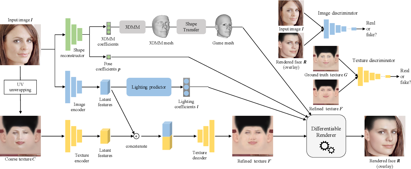 Figure 2 for MeInGame: Create a Game Character Face from a Single Portrait