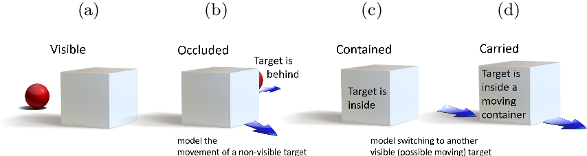 Figure 1 for Learning Object Permanence from Video