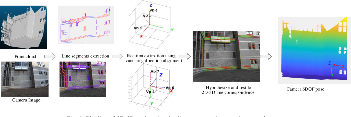 Figure 1 for Line-based Camera Pose Estimation in Point Cloud of Structured Environments