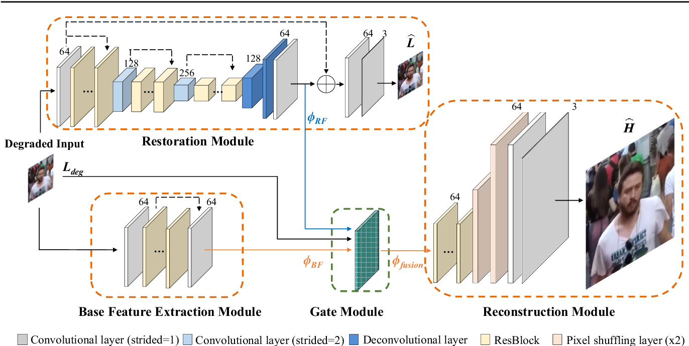 Figure 3 for Gated Fusion Network for Degraded Image Super Resolution