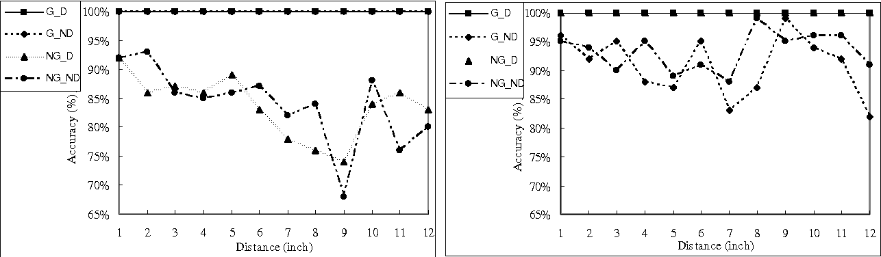Figure 18 from Read / Write Performance for low memory