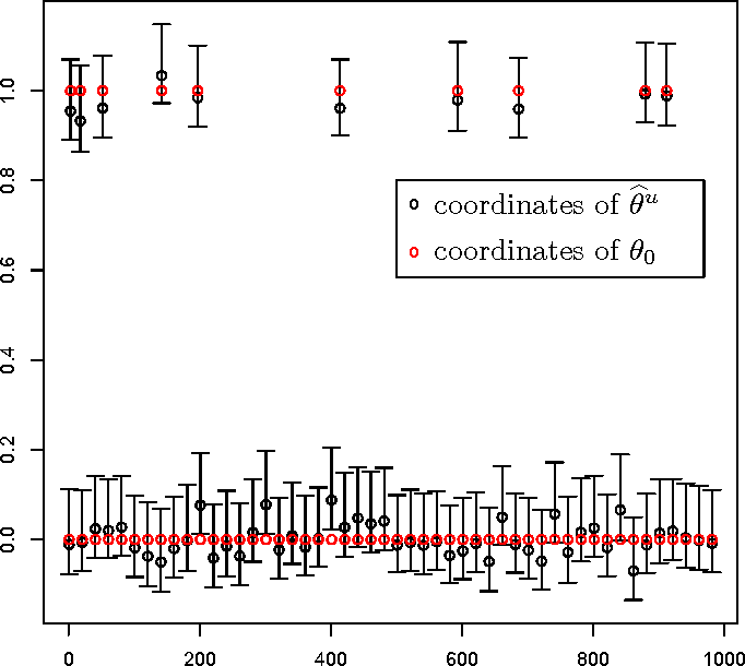 Figure 1 for Confidence Intervals and Hypothesis Testing for High-Dimensional Regression
