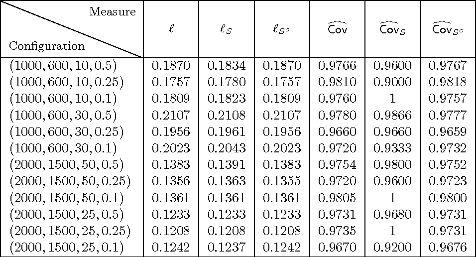 Figure 2 for Confidence Intervals and Hypothesis Testing for High-Dimensional Regression