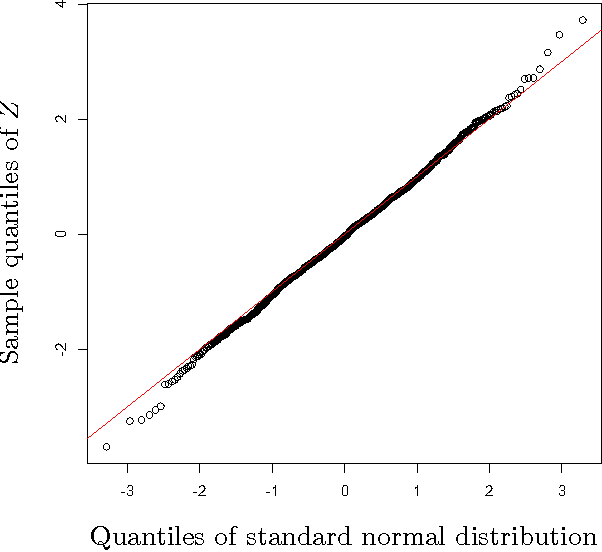 Figure 3 for Confidence Intervals and Hypothesis Testing for High-Dimensional Regression