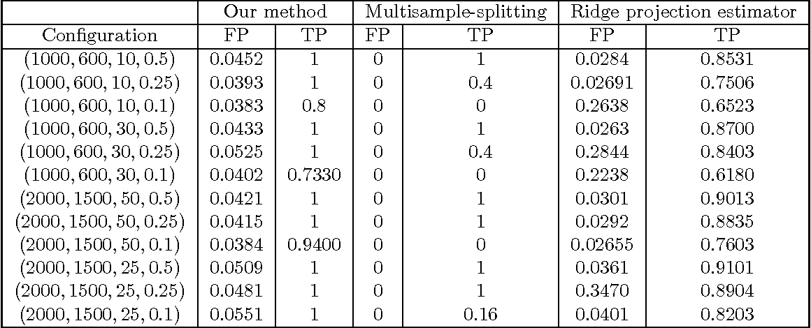 Figure 4 for Confidence Intervals and Hypothesis Testing for High-Dimensional Regression