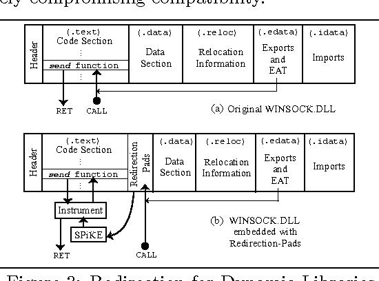 Figure 3 from SPiKE: engineering malware analysis tools
