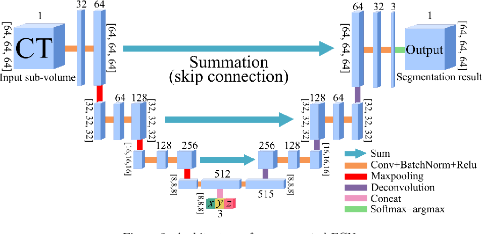 Figure 3 for Precise Estimation of Renal Vascular Dominant Regions Using Spatially Aware Fully Convolutional Networks, Tensor-Cut and Voronoi Diagrams
