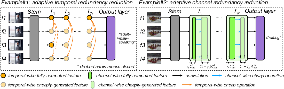 Figure 1 for VA-RED$^2$: Video Adaptive Redundancy Reduction