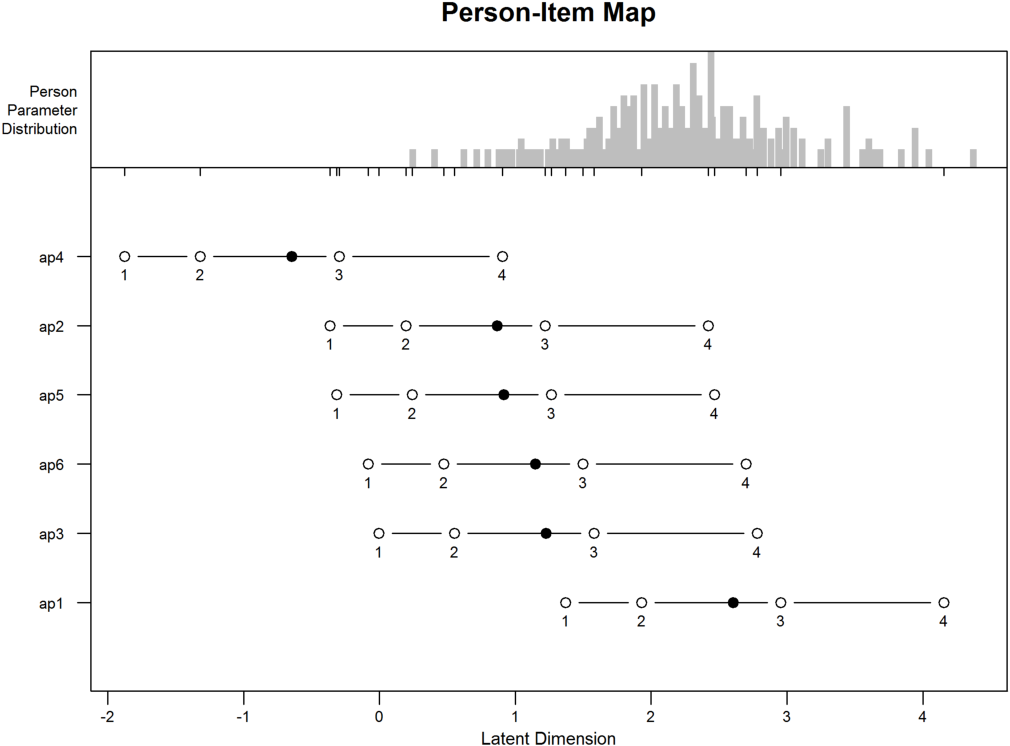 Figure 9 from Psychometric properties of the Epistemological
