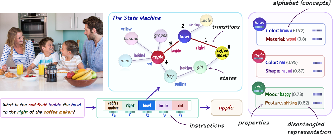Figure 1 for Learning by Abstraction: The Neural State Machine