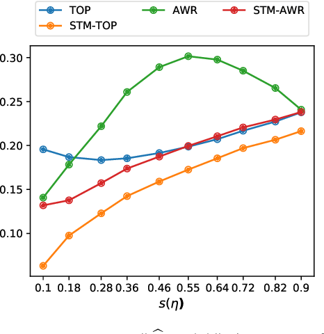 Figure 1 for Optimal estimation of sparse topic models