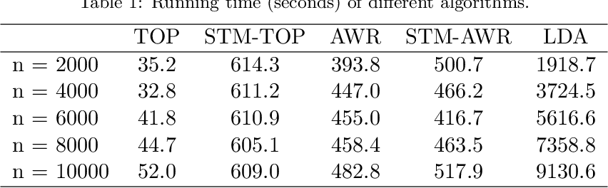 Figure 2 for Optimal estimation of sparse topic models