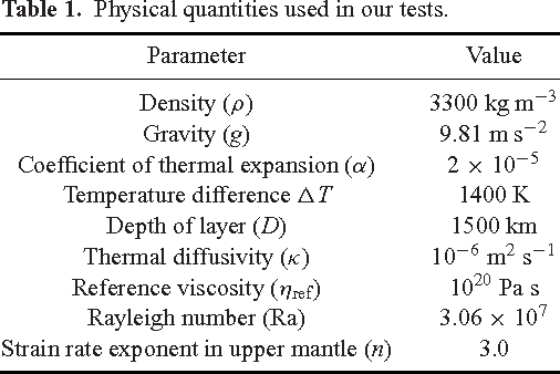 Adjoint Based Estimation Of Plate Coupling In A Non Linear Mantle
