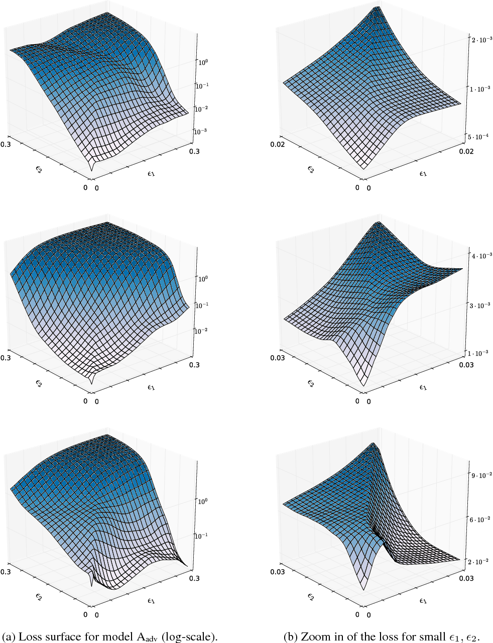 Figure 4 for Ensemble Adversarial Training: Attacks and Defenses