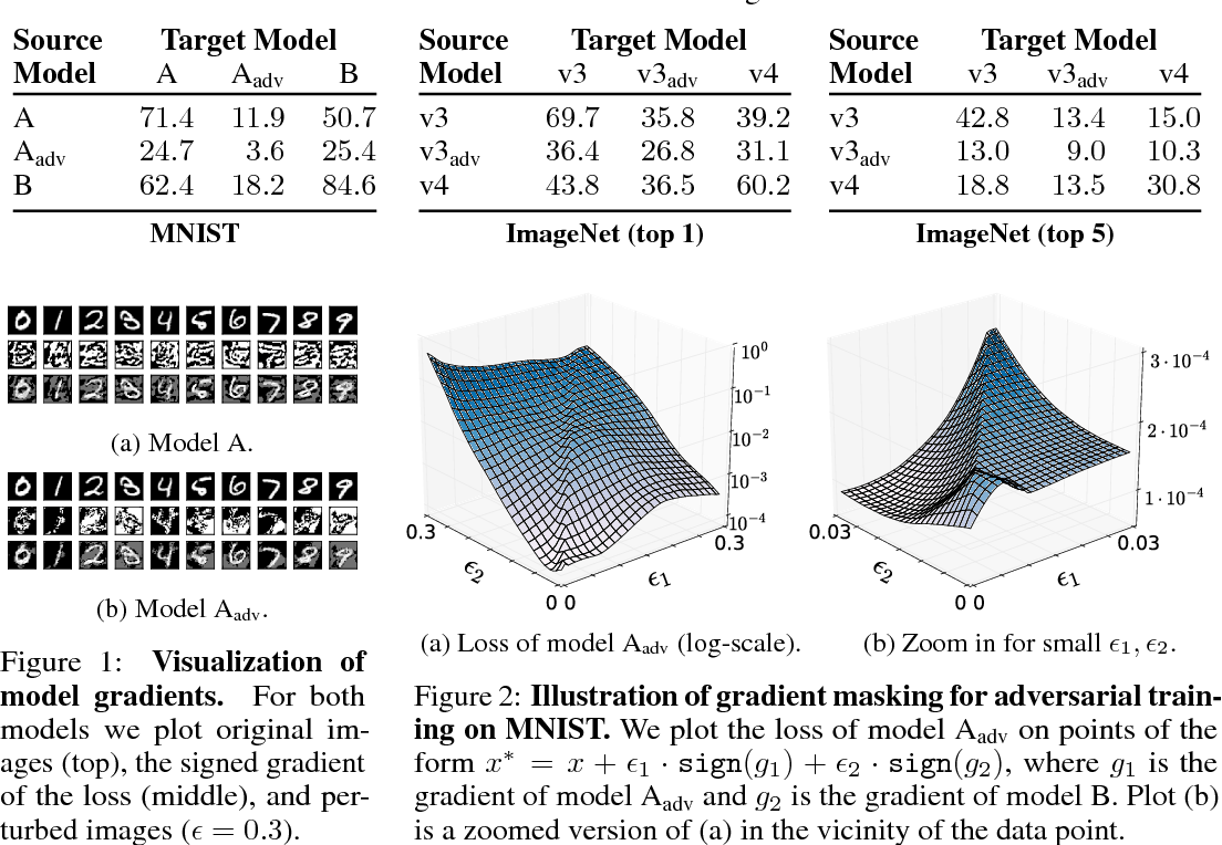 Figure 1 for Ensemble Adversarial Training: Attacks and Defenses