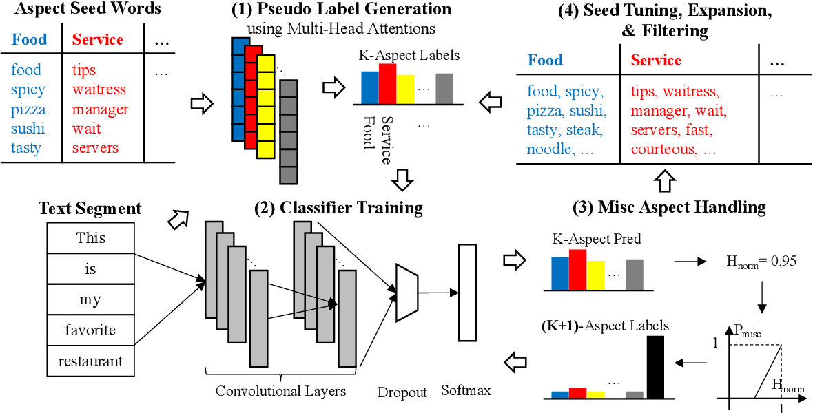 Figure 1 for User-Guided Aspect Classification for Domain-Specific Texts
