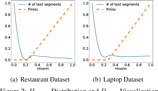 Figure 3 for User-Guided Aspect Classification for Domain-Specific Texts
