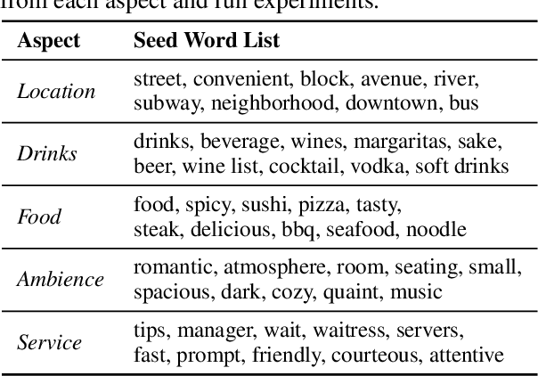Figure 4 for User-Guided Aspect Classification for Domain-Specific Texts