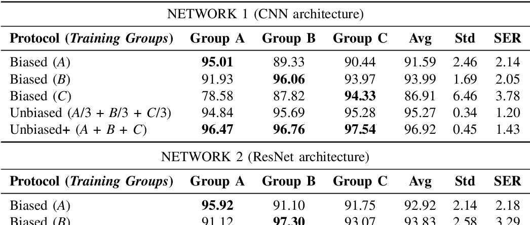 Figure 4 for InsideBias: Measuring Bias in Deep Networks and Application to Face Gender Biometrics