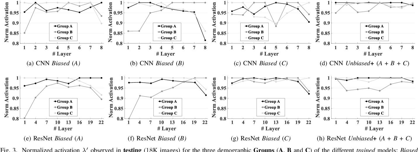 Figure 3 for InsideBias: Measuring Bias in Deep Networks and Application to Face Gender Biometrics