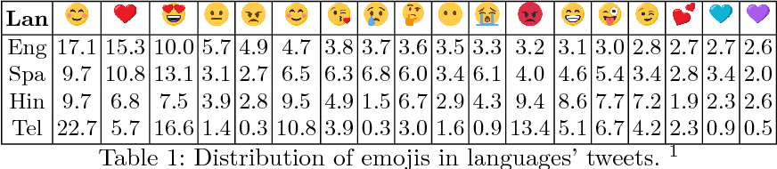 Figure 1 for Contrastive Learning of Emoji-based Representations for Resource-Poor Languages