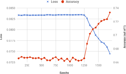 Figure 4 for Contrastive Learning of Emoji-based Representations for Resource-Poor Languages