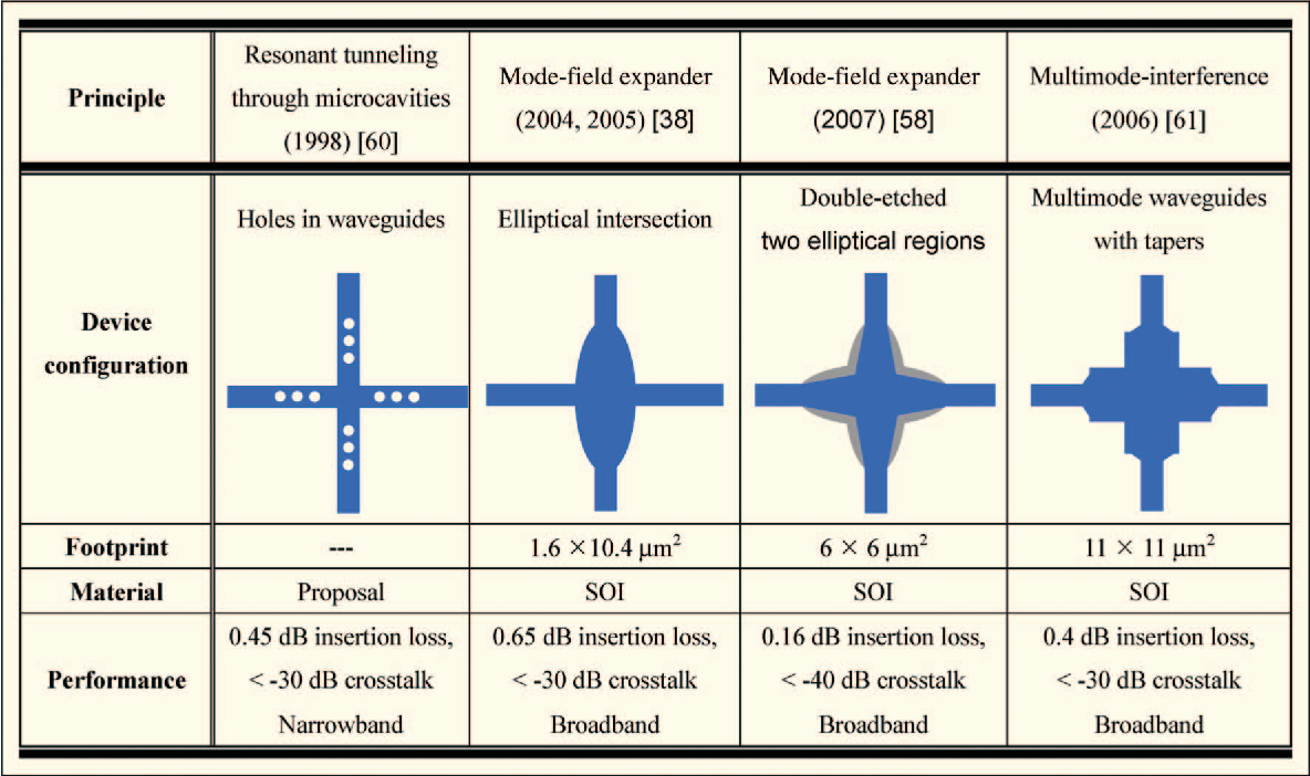 Cascaded Microresonator Based Matrix Switch For Silicon On Chip Or Crossbar Switching Table 2