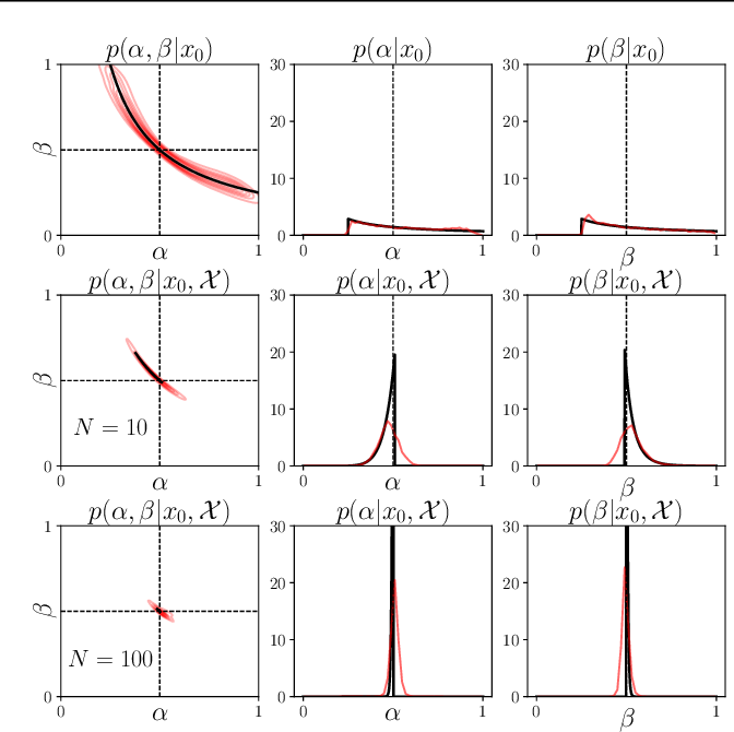 Figure 1 for Leveraging Global Parameters for Flow-based Neural Posterior Estimation