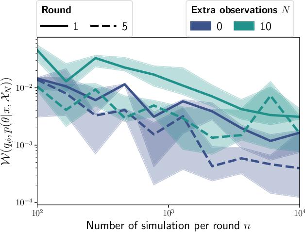 Figure 2 for Leveraging Global Parameters for Flow-based Neural Posterior Estimation