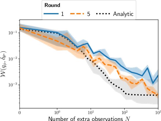 Figure 3 for Leveraging Global Parameters for Flow-based Neural Posterior Estimation