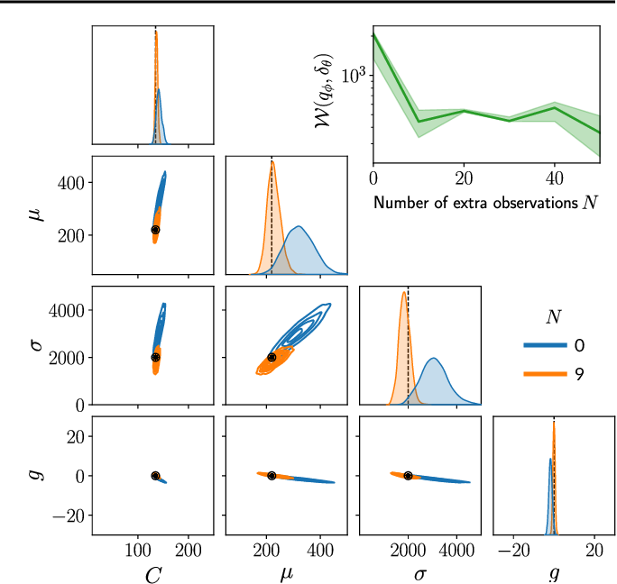 Figure 4 for Leveraging Global Parameters for Flow-based Neural Posterior Estimation