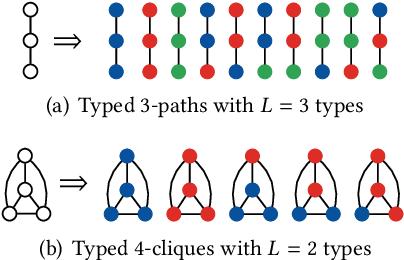 Figure 1 for Heterogeneous Graphlets