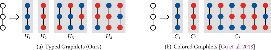 Figure 3 for Heterogeneous Graphlets