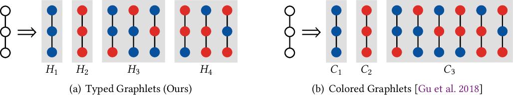 Figure 3 for Heterogeneous Graphlets