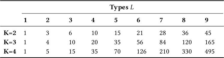 Figure 4 for Heterogeneous Graphlets