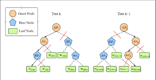 Figure 1 for Fed-EINI: An Efficient and Interpretable Inference Framework for Decision Tree Ensembles in Federated Learning