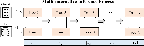 Figure 3 for Fed-EINI: An Efficient and Interpretable Inference Framework for Decision Tree Ensembles in Federated Learning