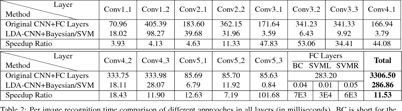 Figure 4 for Efficient Gender Classification Using a Deep LDA-Pruned Net