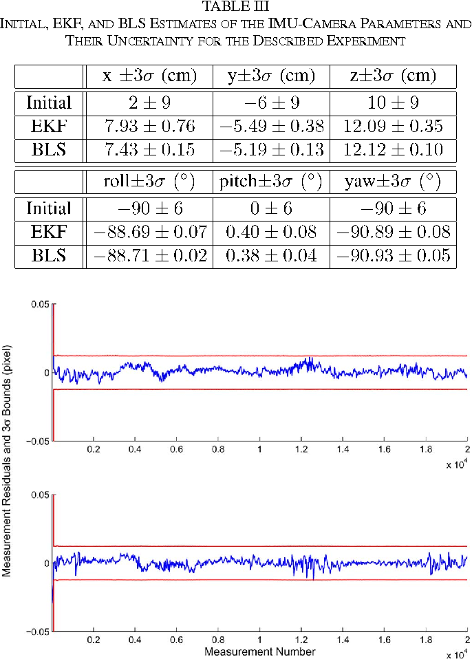 Table III from A Kalman Filter-Based Algorithm for IMU