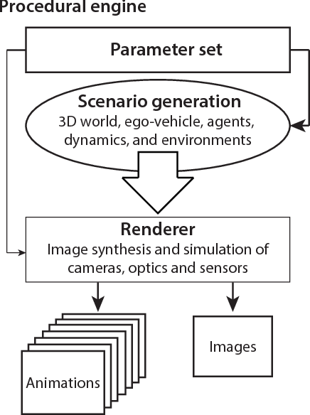 Figure 4 for Synscapes: A Photorealistic Synthetic Dataset for Street Scene Parsing