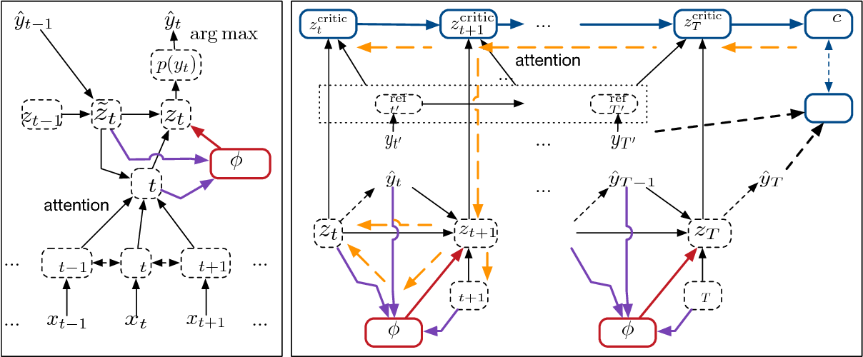 Figure 1 for Trainable Greedy Decoding for Neural Machine Translation