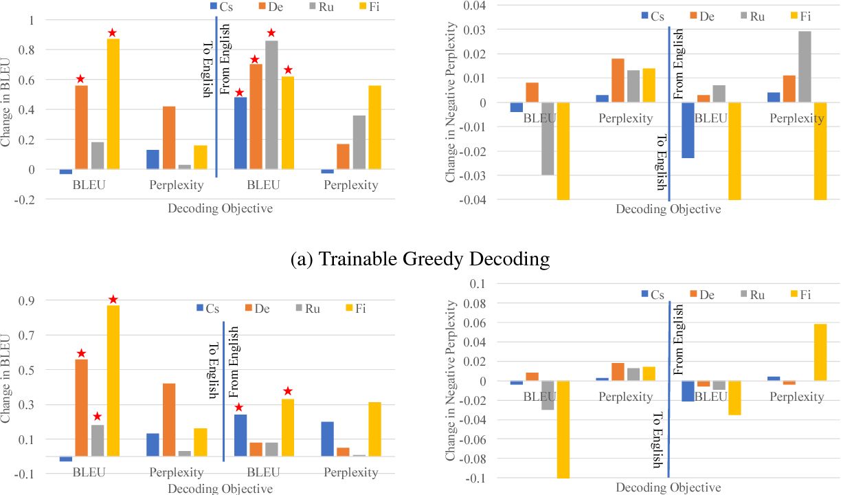 Figure 2 for Trainable Greedy Decoding for Neural Machine Translation